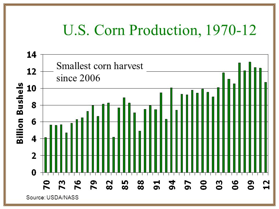 U.S. Corn Production, 1970-12 Source: USDA/NASS Smallest corn harvest since 2006