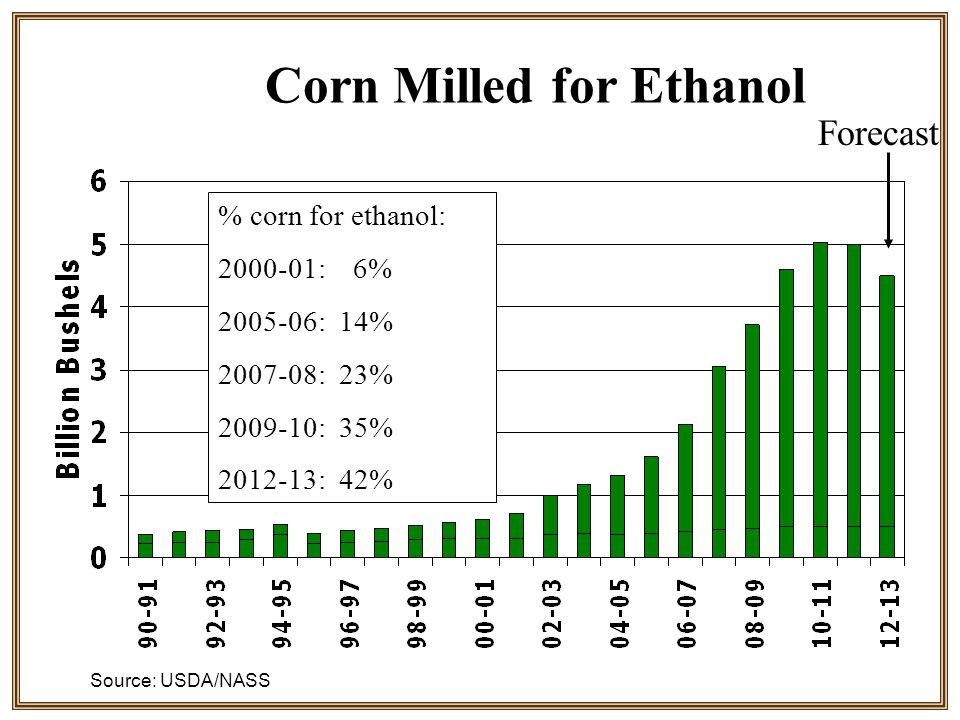 Corn Milled for Ethanol Forecast % corn for ethanol: 2000-01: 6% 2005-06: 14% 2007-08: 23% 2009-10: 35% 2012-13: 42% Source: USDA/NASS
