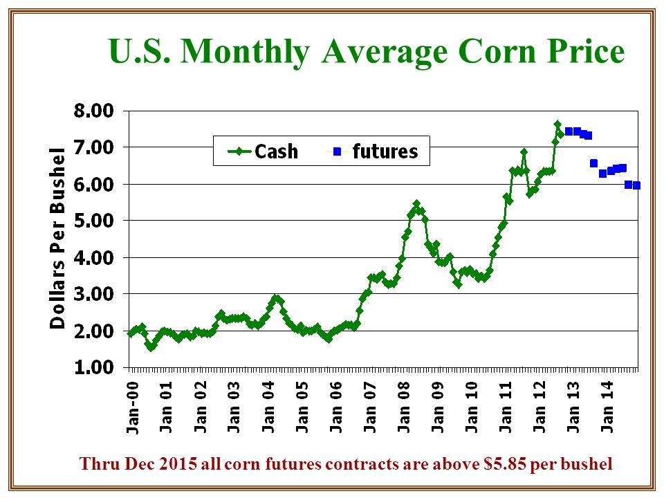U.S. Monthly Average Corn Price Thru Dec 2015 all corn futures contracts are above $5.85 per bushel