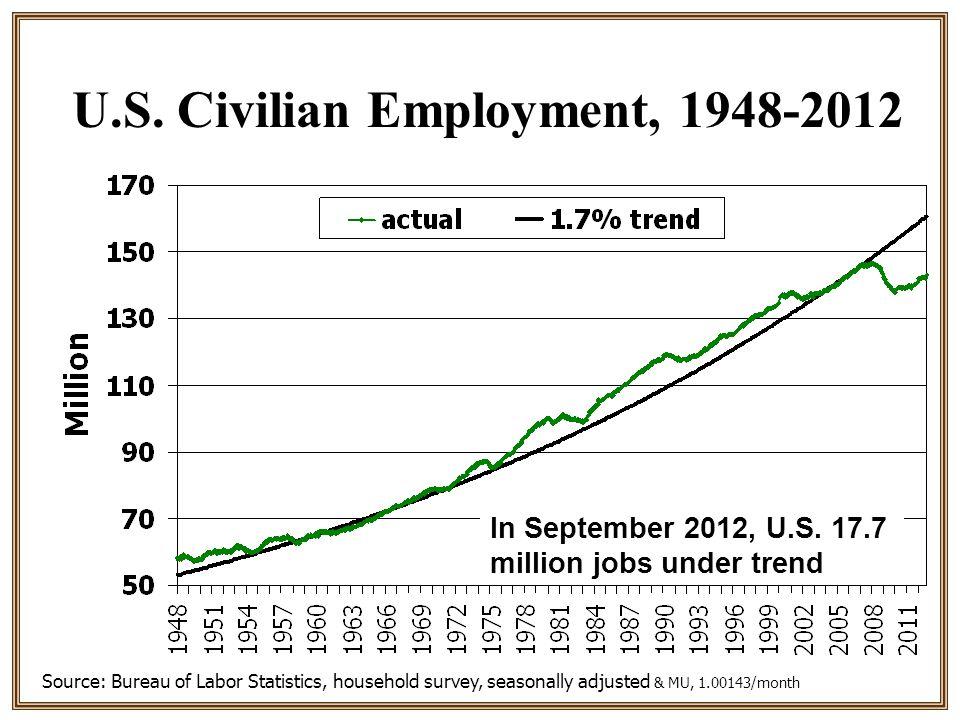 U.S. Civilian Employment, 1948-2012 Source: Bureau of Labor Statistics, household survey, seasonally adjusted & MU, 1.00143/month In September 2012, U