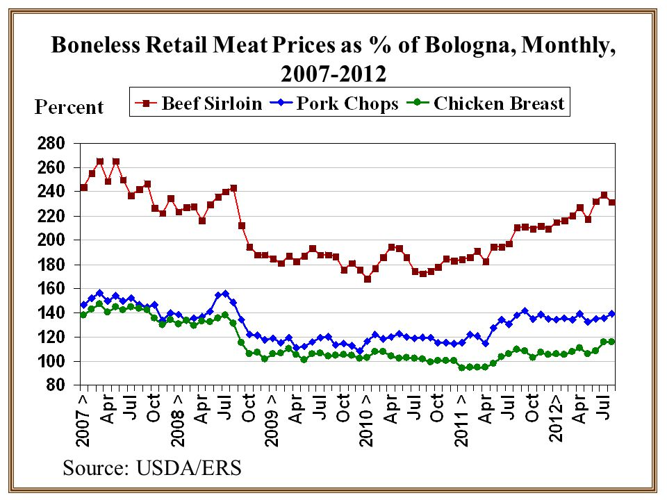 Boneless Retail Meat Prices as % of Bologna, Monthly, 2007-2012 Source: USDA/ERS