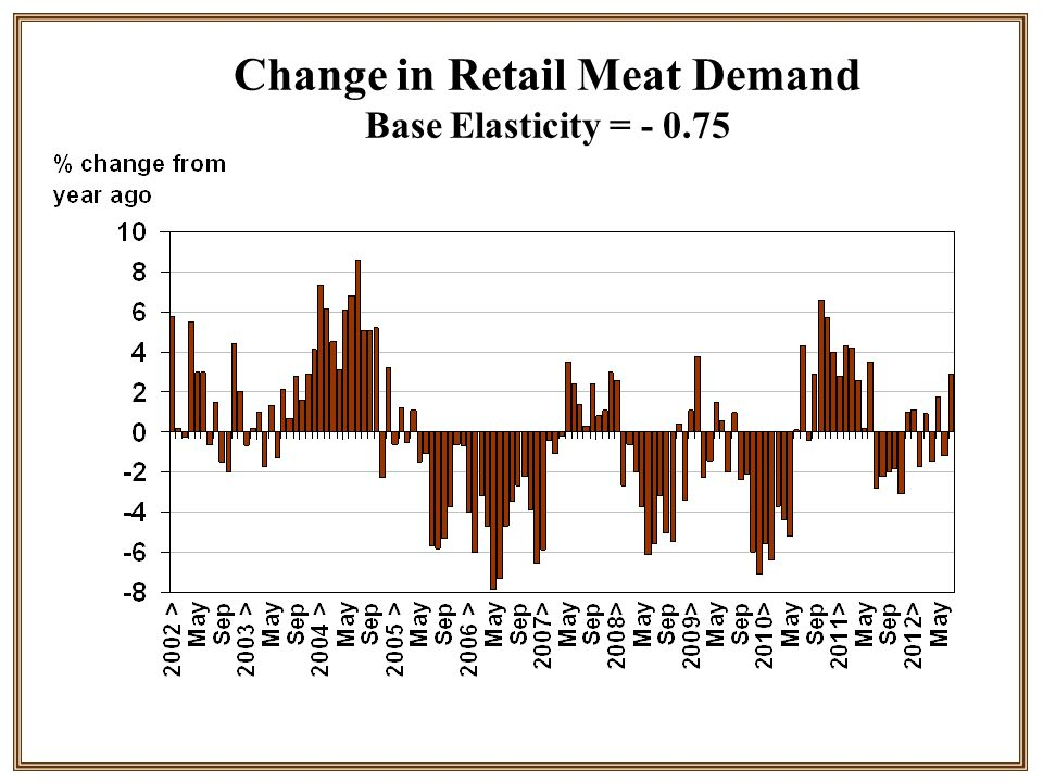 Change in Retail Meat Demand Base Elasticity = - 0.75