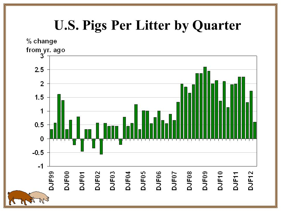 U.S. Pigs Per Litter by Quarter