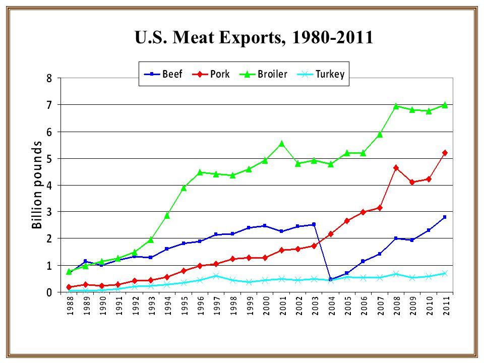 U.S. Meat Exports, 1980-2011