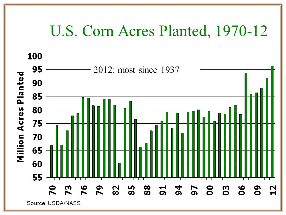 U.S. Corn Acres Planted, 1970-12 2012: most since 1937 Source: USDA/NASS