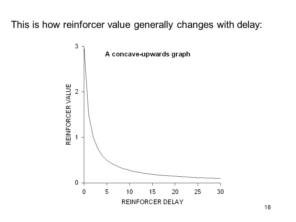 16 Basically, the effects that reinforcers have on behaviour decrease -- rapidly -- when the reinforcers are more and more delayed after the reinforced response.