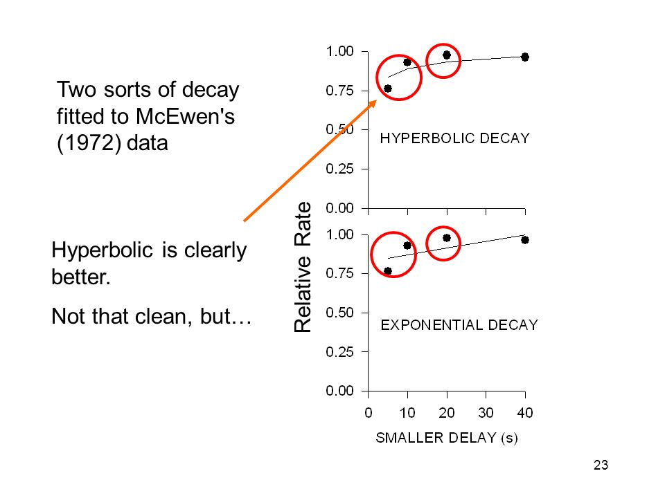 23 Two sorts of decay fitted to McEwen s (1972) data Hyperbolic is clearly better.