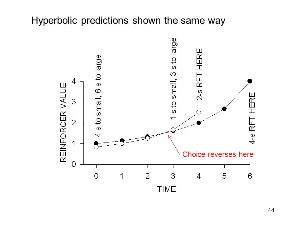 44 Hyperbolic predictions shown the same way Choice reverses here