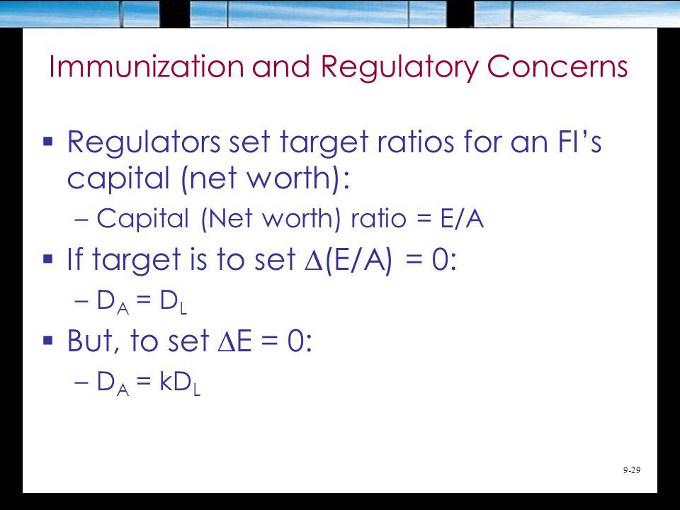 9-29 Immunization and Regulatory Concerns  Regulators set target ratios for an FI's capital (net worth): –Capital (Net worth) ratio = E/A  If target is to set  (E/A) = 0: –D A = D L  But, to set  E = 0: –D A = kD L