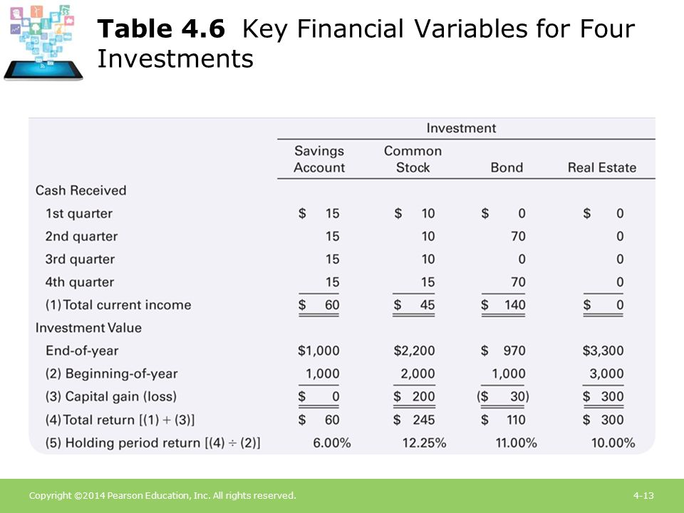 Copyright ©2014 Pearson Education, Inc. All rights reserved.4-13 Table 4.6 Key Financial Variables for Four Investments