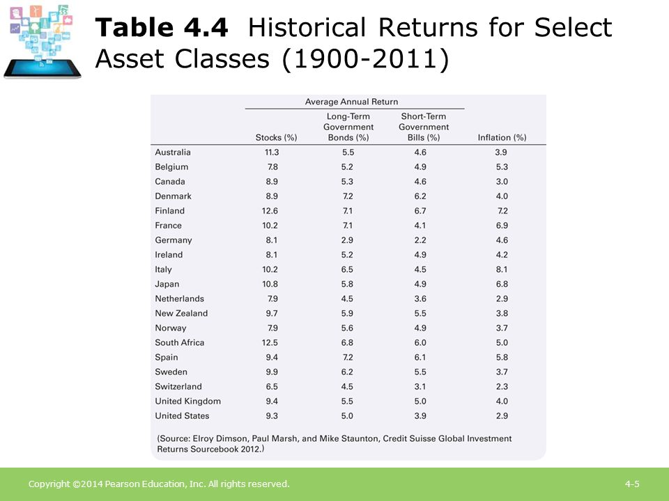 Copyright ©2014 Pearson Education, Inc. All rights reserved.4-5 Table 4.4 Historical Returns for Select Asset Classes (1900-2011)