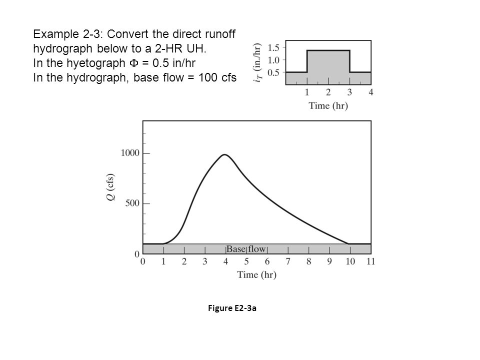 Figure E2-3a Example 2-3: Convert the direct runoff hydrograph below to a 2-HR UH.