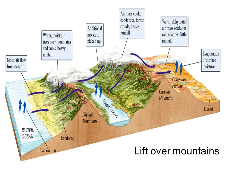 Lift over mountains