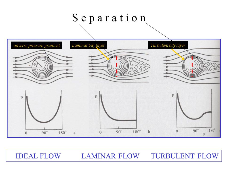 IDEAL FLOW LAMINAR FLOW TURBULENT FLOW S e p a r a t i o n adverse pressure gradient Laminar bdy layerTurbulent bdy layer
