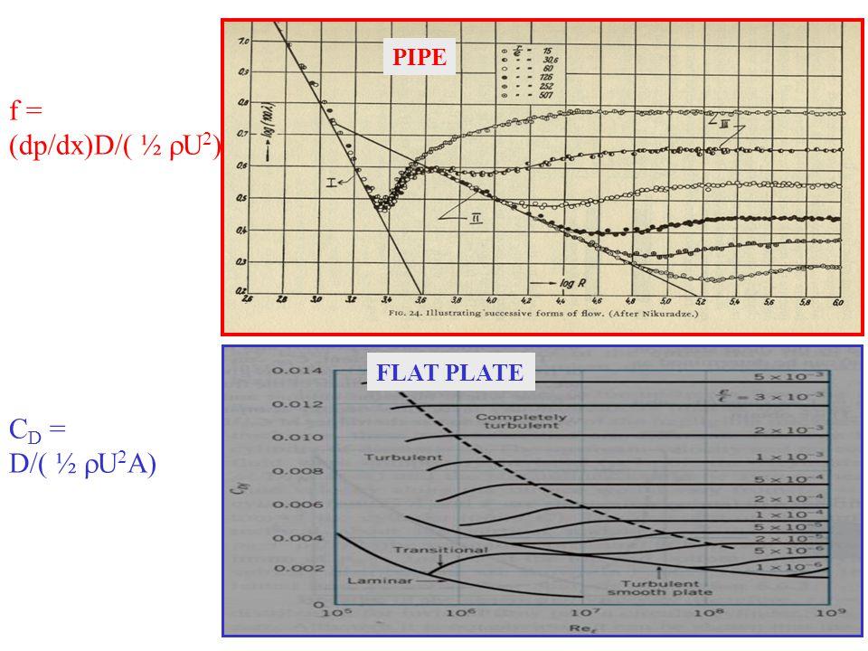 PIPE FLAT PLATE C D = D/( ½  U 2 A) f = (dp/dx)D/( ½  U 2 )
