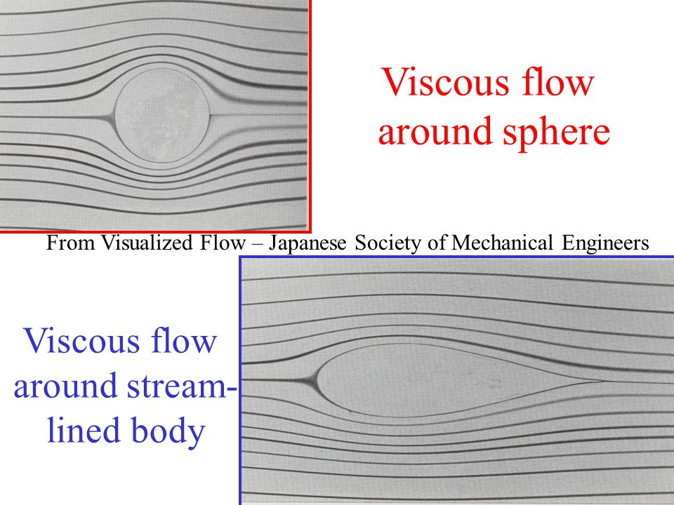 From Visualized Flow – Japanese Society of Mechanical Engineers Viscous flow around sphere Viscous flow around stream- lined body