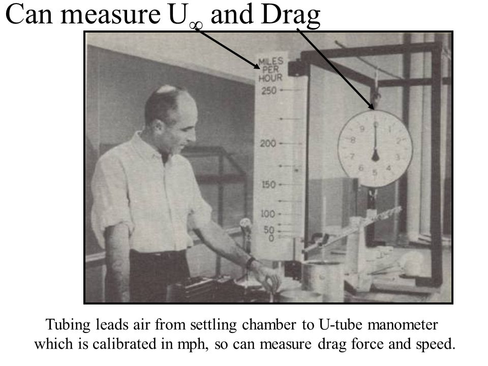 Tubing leads air from settling chamber to U-tube manometer which is calibrated in mph, so can measure drag force and speed.