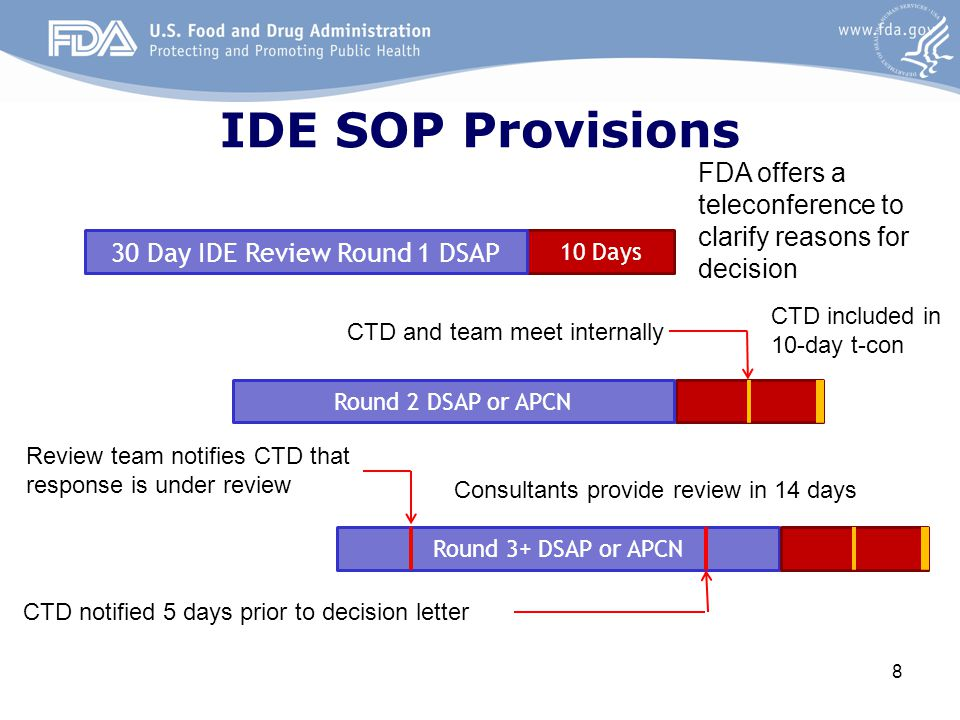Round 3+ DSAP or APCN 8 10 Days FDA offers a teleconference to clarify reasons for decision CTD included in 10-day t-con Consultants provide review in