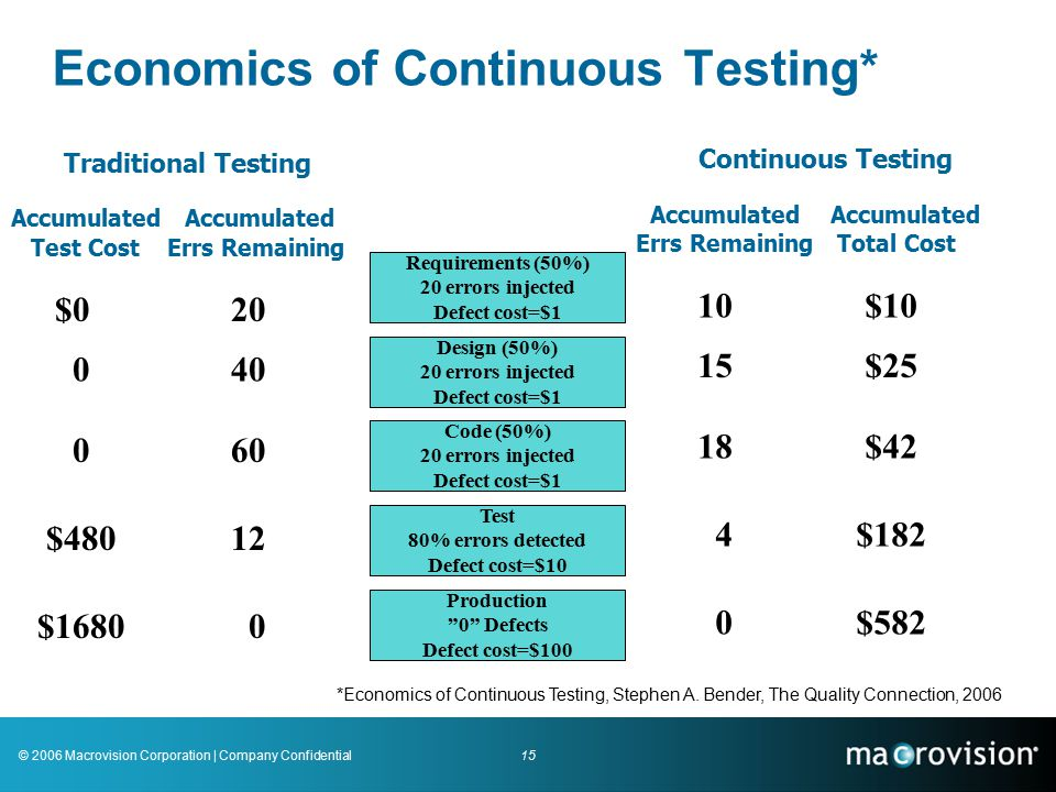 15© 2006 Macrovision Corporation | Company Confidential Economics of Continuous Testing* Requirements (50%) 20 errors injected Defect cost=$1 Design (50%) 20 errors injected Defect cost=$1 Code (50%) 20 errors injected Defect cost=$1 Test 80% errors detected Defect cost=$10 Production 0 Defects Defect cost=$100 Continuous Testing Accumulated Accumulated Errs Remaining Total Cost 10 $10 15 $25 18 $42 4 $182 0 $582 Traditional Testing Accumulated Test Cost Errs Remaining $0 20 0 40 0 60 $480 12 $1680 0 *Economics of Continuous Testing, Stephen A.