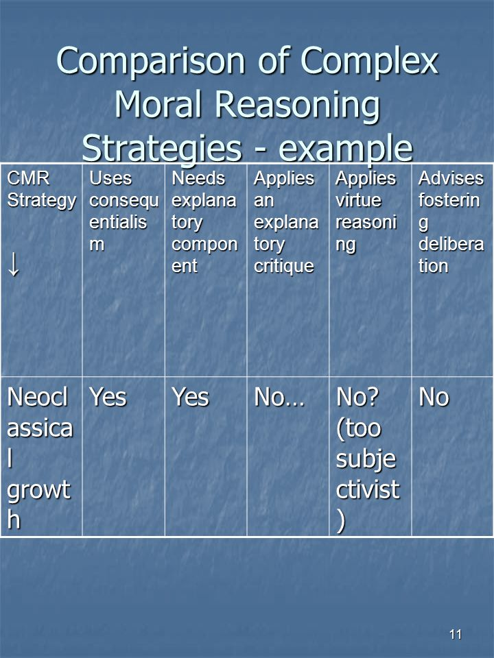 11 Comparison of Complex Moral Reasoning Strategies - example CMR Strategy ↓ Uses consequ entialis m Needs explana tory compon ent Applies an explana tory critique Applies virtue reasoni ng Advises fosterin g delibera tion Neocl assica l growt h YesYesNo… No.