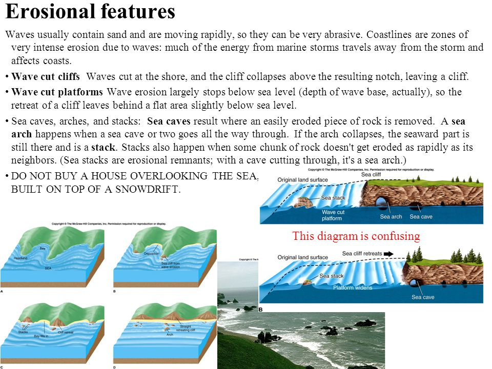 Erosional features Waves usually contain sand and are moving rapidly, so they can be very abrasive. Coastlines are zones of very intense erosion due t