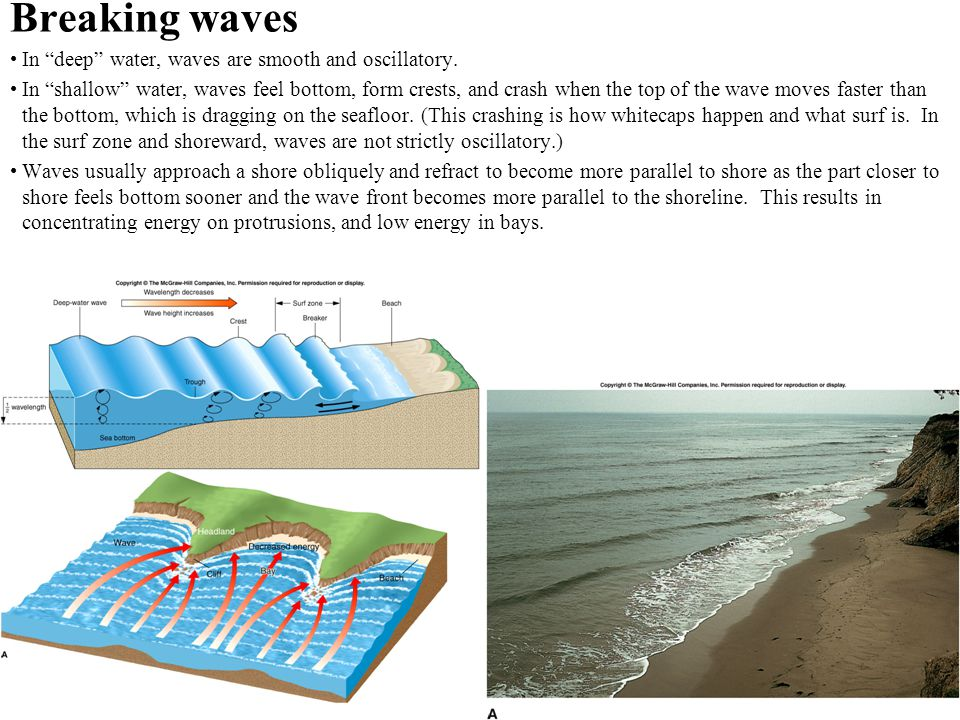 "Breaking waves In ""deep"" water, waves are smooth and oscillatory. In ""shallow"" water, waves feel bottom, form crests, and crash when the top of the wa"