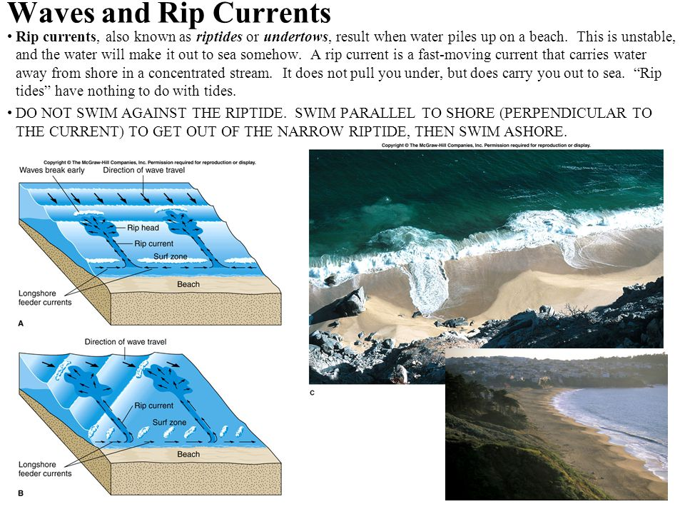 Waves and Rip Currents Rip currents, also known as riptides or undertows, result when water piles up on a beach. This is unstable, and the water will