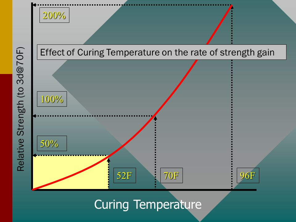 70F52F96F Relative Strength (to 3d@70F) 100% 200% 50% Curing Temperature Effect of Curing Temperature on the rate of strength gain