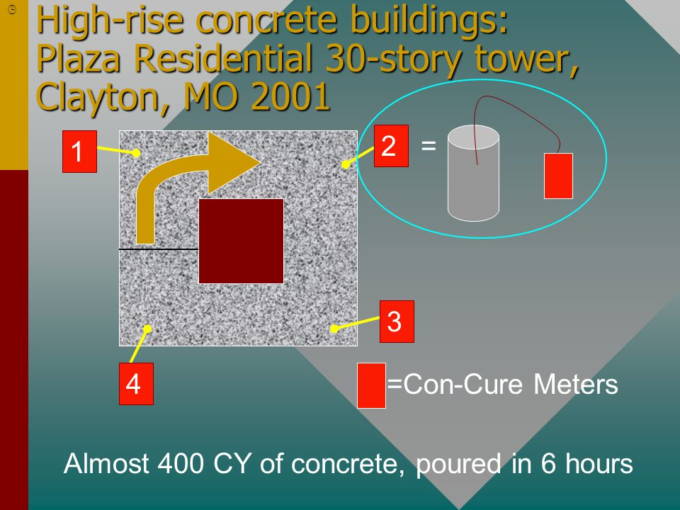 3 4 1 2 =Con-Cure Meters = Almost 400 CY of concrete, poured in 6 hours 