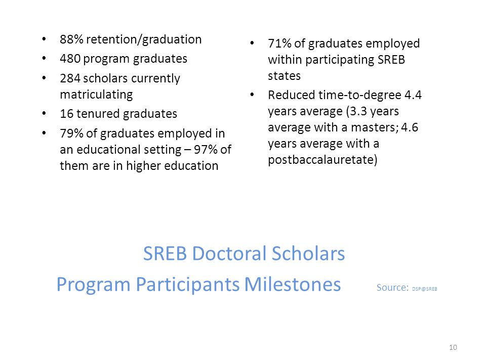 SREB Doctoral Scholars Program Participants Milestones Source: DSP@SREB 88% retention/graduation 480 program graduates 284 scholars currently matriculating 16 tenured graduates 79% of graduates employed in an educational setting – 97% of them are in higher education 71% of graduates employed within participating SREB states Reduced time-to-degree 4.4 years average (3.3 years average with a masters; 4.6 years average with a postbaccalauretate) 10