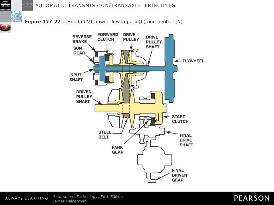 127 AUTOMATIC TRANSMISSION/TRANSAXLE PRINCIPLES Automotive Technology, Fifth Edition James Halderman © 2011 Pearson Education, Inc. All Rights Reserve