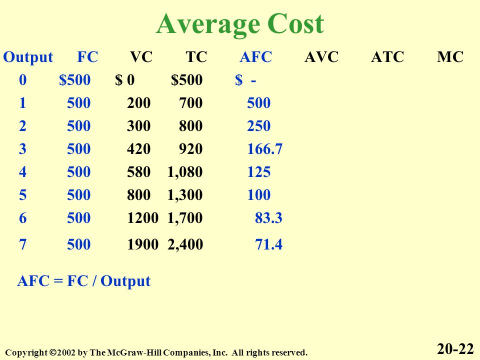 Average Cost Output FC VC TC AFC AVC ATC MC 0 $500 $ 0 $500 $ - 1 500 200 700 500 2 500 300 800 250 3 500 420 920 166.7 4 500 580 1,080 125 5 500 800