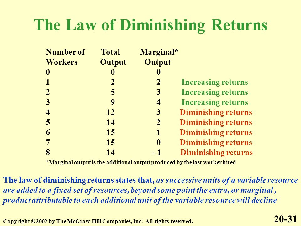 The Law of Diminishing Returns 20-31 Copyright  2002 by The McGraw-Hill Companies, Inc. All rights reserved. Number of Total Marginal* Workers Output