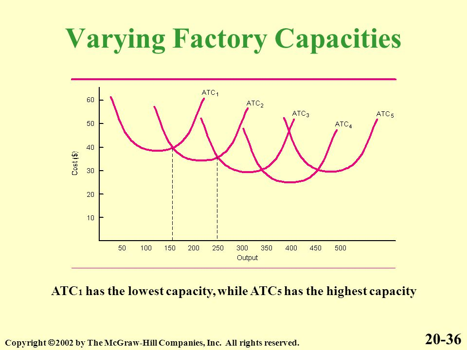 Varying Factory Capacities 20-36 Copyright  2002 by The McGraw-Hill Companies, Inc. All rights reserved. ATC 1 has the lowest capacity, while ATC 5 h