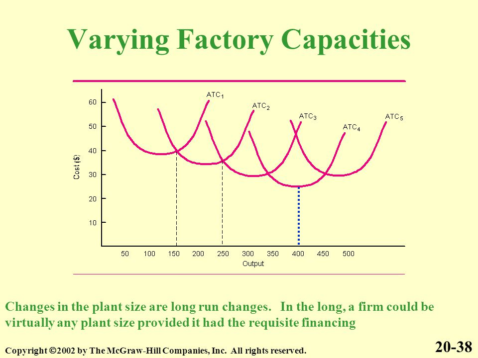 Varying Factory Capacities 20-38 Copyright  2002 by The McGraw-Hill Companies, Inc. All rights reserved. Changes in the plant size are long run chang