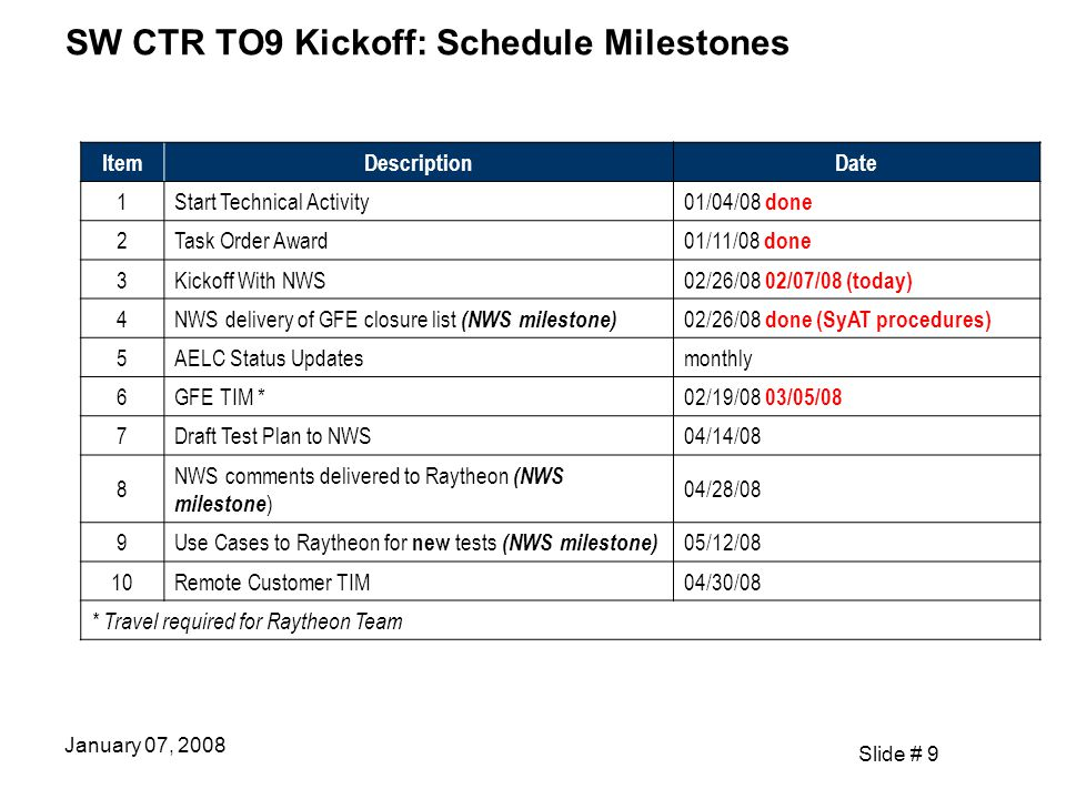 Slide # 9 January 07, 2008 SW CTR TO9 Kickoff: Schedule Milestones ItemDescriptionDate 1Start Technical Activity 01/04/08 done 2Task Order Award 01/11/08 done 3Kickoff With NWS 02/26/08 02/07/08 (today) 4 NWS delivery of GFE closure list (NWS milestone) 02/26/08 done (SyAT procedures) 5AELC Status Updatesmonthly 6GFE TIM * 02/19/08 03/05/08 7Draft Test Plan to NWS04/14/08 8 NWS comments delivered to Raytheon (NWS milestone ) 04/28/08 9 Use Cases to Raytheon for new tests (NWS milestone) 05/12/08 10Remote Customer TIM04/30/08 * Travel required for Raytheon Team