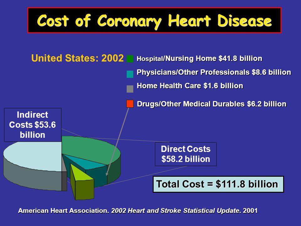 Cost of Coronary Heart Disease Hospital /Nursing Home $41.8 billion Physicians/Other Professionals $8.6 billion Home Health Care $1.6 billion United States: 2002 Total Cost = $111.8 billion American Heart Association.