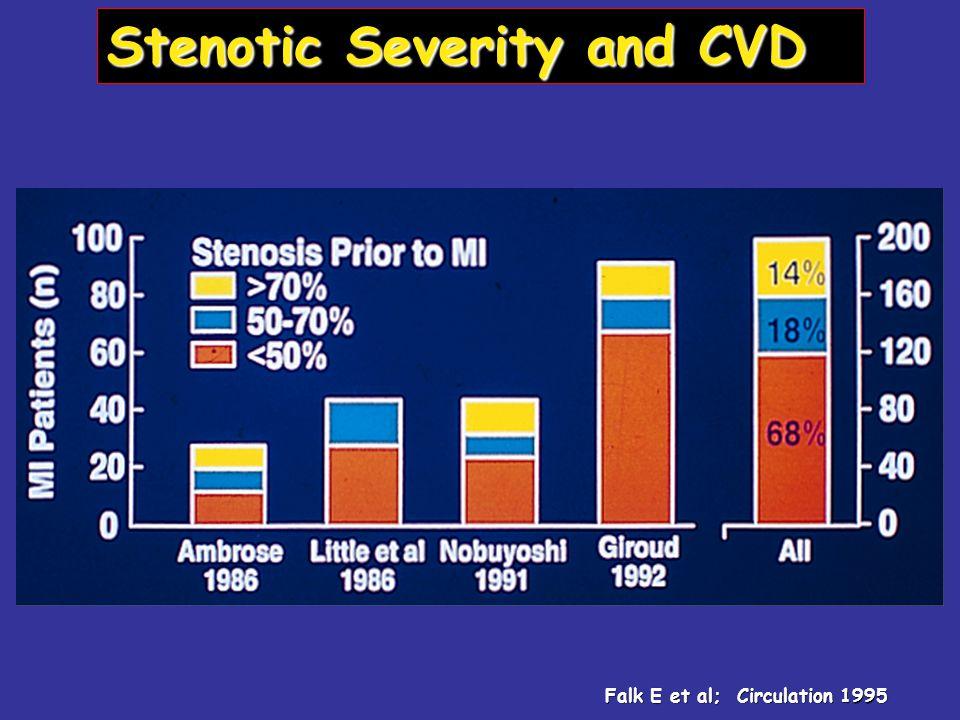 Stenotic Severity and CVD Falk E et al; Circulation 1995