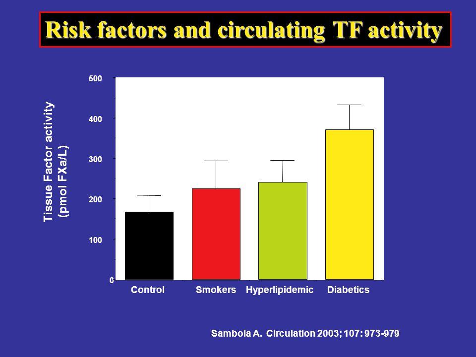 Risk factors and circulating TF activity ControlSmokersHyperlipidemicDiabetics 0 100 200 300 400 500 Tissue Factor activity (pmol FXa/L) Sambola A.