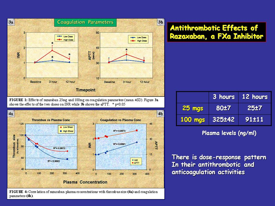 3 hours 12 hours 25 mgs 80±725±7 100 mgs 325±4291±11 Antithrombotic Effects of Razaxaban, a FXa Inhibitor Plasma levels (ng/ml) There is dose-response pattern In their antithrombotic and anticoagulation activities