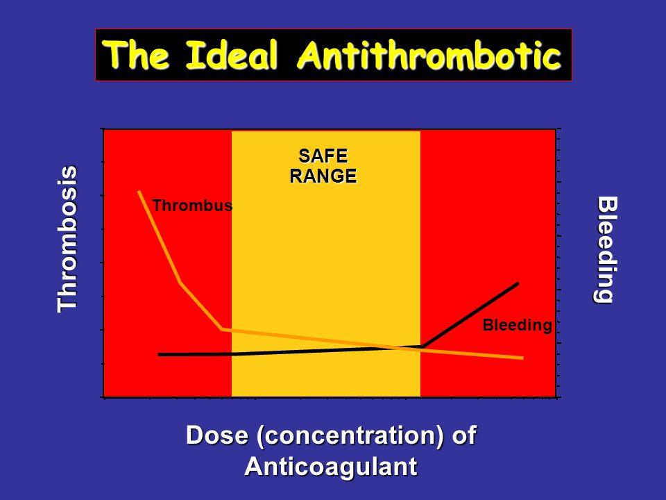 Dose (concentration) of Anticoagulant Thrombosis Bleeding SAFE RANGE Thrombus Bleeding The Ideal Antithrombotic