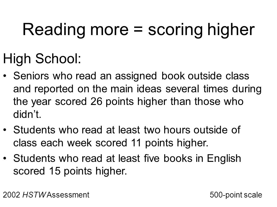 Reading more = scoring higher High School: Seniors who read an assigned book outside class and reported on the main ideas several times during the year scored 26 points higher than those who didn't.