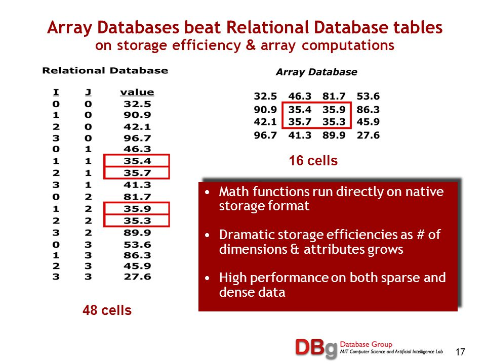 17 Array Databases beat Relational Database tables on storage efficiency & array computations Math functions run directly on native storage format Dramatic storage efficiencies as # of dimensions & attributes grows High performance on both sparse and dense data Math functions run directly on native storage format Dramatic storage efficiencies as # of dimensions & attributes grows High performance on both sparse and dense data 48 cells 16 cells