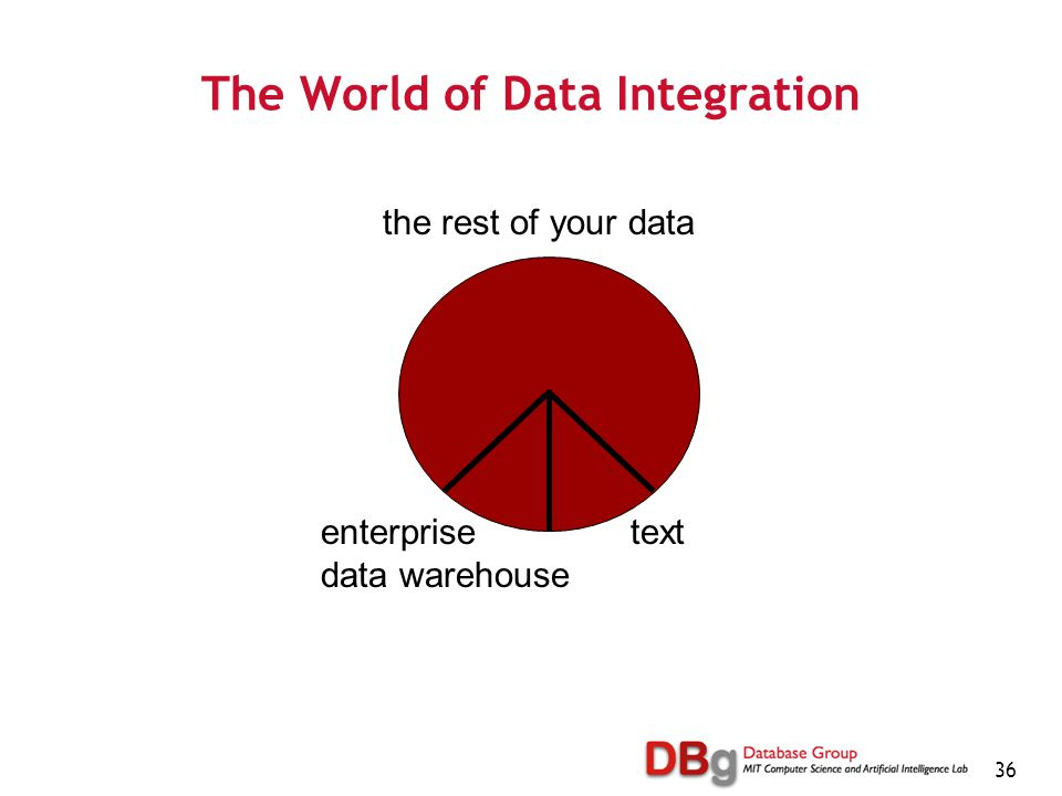 36 The World of Data Integration enterprise data warehouse text the rest of your data