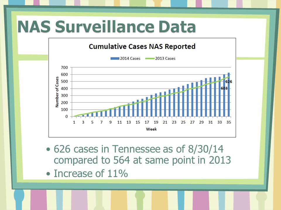 626 cases in Tennessee as of 8/30/14 compared to 564 at same point in 2013 Increase of 11%