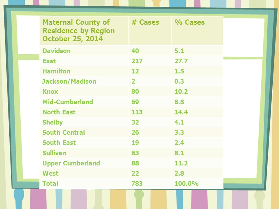Maternal County of Residence by Region October 25, 2014 # Cases% Cases Davidson405.1 East21727.7 Hamilton121.5 Jackson/Madison20.3 Knox8010.2 Mid-Cumberland698.8 North East11314.4 Shelby324.1 South Central263.3 South East192.4 Sullivan638.1 Upper Cumberland8811.2 West222.8 Total783100.0%