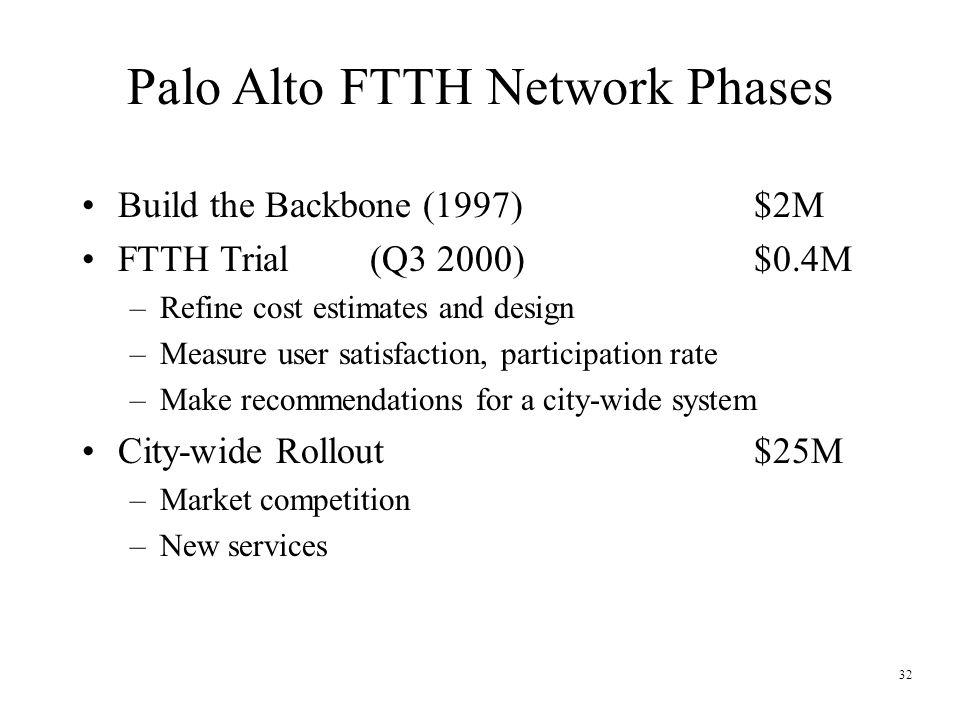 32 Palo Alto FTTH Network Phases Build the Backbone (1997)$2M FTTH Trial(Q3 2000)$0.4M –Refine cost estimates and design –Measure user satisfaction, p