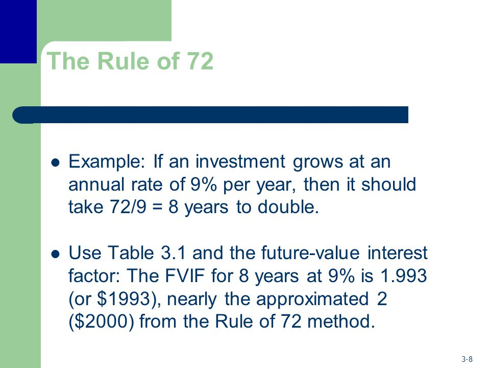 3-8 The Rule of 72 Example: If an investment grows at an annual rate of 9% per year, then it should take 72/9 = 8 years to double. Use Table 3.1 and t