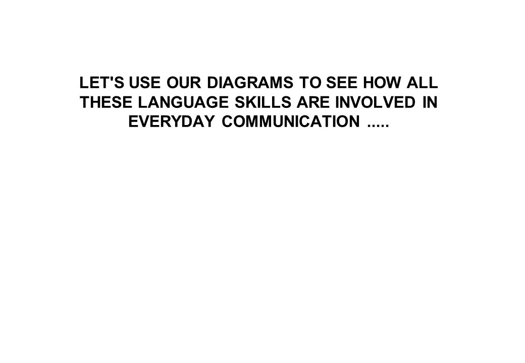 LET'S USE OUR DIAGRAMS TO SEE HOW ALL THESE LANGUAGE SKILLS ARE INVOLVED IN EVERYDAY COMMUNICATION.....