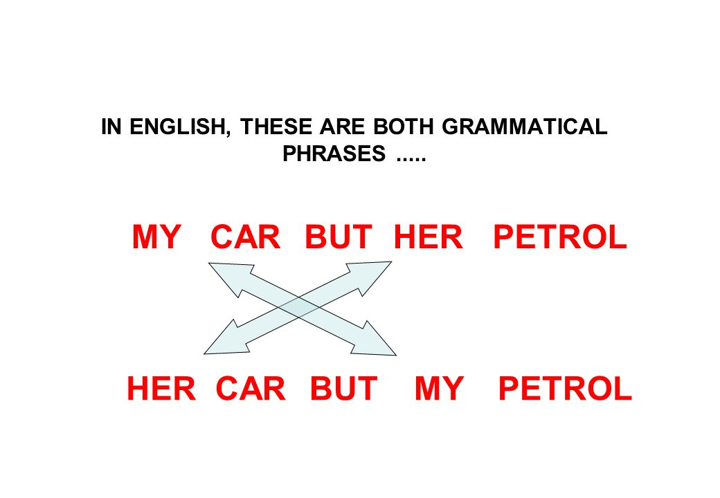 IN ENGLISH, THESE ARE BOTH GRAMMATICAL PHRASES..... PETROLBUTMYHERCAR PETROLBUTMYHERCAR